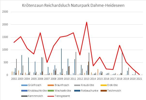 Auswertung Krötenzaun Starker Rückgang bei Amphibienwanderungen: Krötenzaun zwischen Limsdorf und Ahrensdorf ist abgebaut