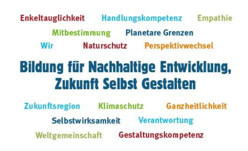 BNE Wortwolke 500 Neues Infomaterial erschienen: Zukunft selbst gestalten im Naturpark Dübener Heide