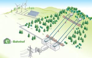 """c Lahn Dill Bergland 7x7 Energie 2013 300x192 """"Energiebahnhof"""" soll Weichen stellen"""