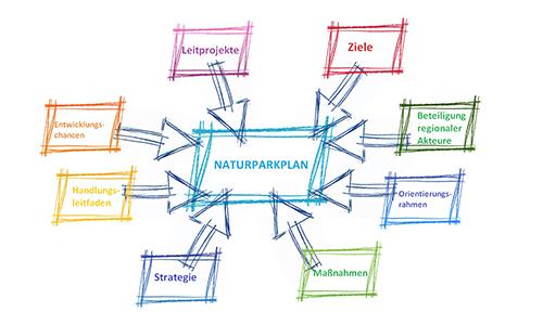 Foto Innenteil NPP Der Naturparkplan ist da!