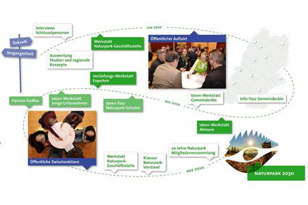 Ablauf Naturpark Plan 2030: Weiteres Vorgehen