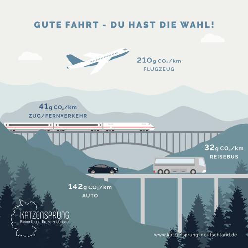 """180309 KAT 1200x1200 Gute Fahrt beitrag """"Für Klimahelden""""   50 abenteuerliche Katzensprung Reiseziele"""